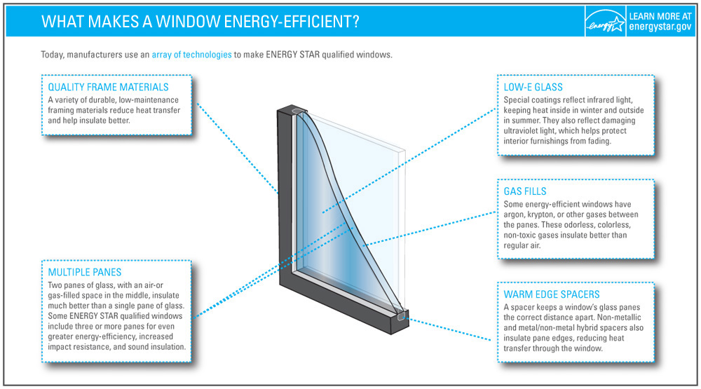 energy efficient windows in columbus, oh